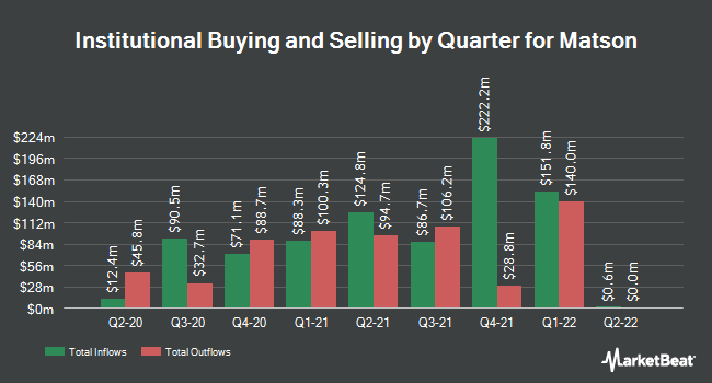 Institutional Ownership by Quarter for Matson (NYSE:MATX)