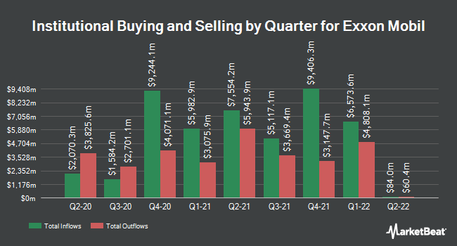 Institutional Ownership by Quarter for ExxonMobil (NYSE:XOM)
