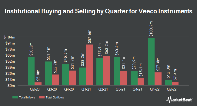 Institutional Ownership by Quarter for Veeco (NASDAQ:VECO)