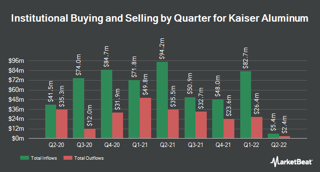 Institutional Ownership by Quarter for Kaiser Aluminum (NASDAQ:KALU)