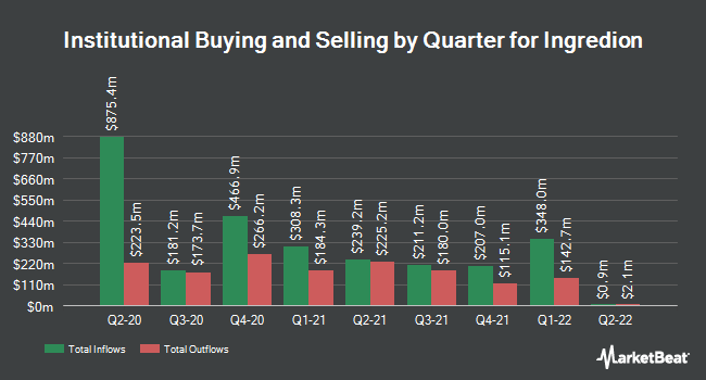 Institutional Ownership by Quarter for Ingredion (NYSE:INGR)