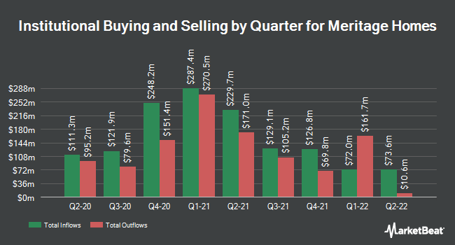 Institutional Ownership by Quarter for Meritage Homes (NYSE:MTH)