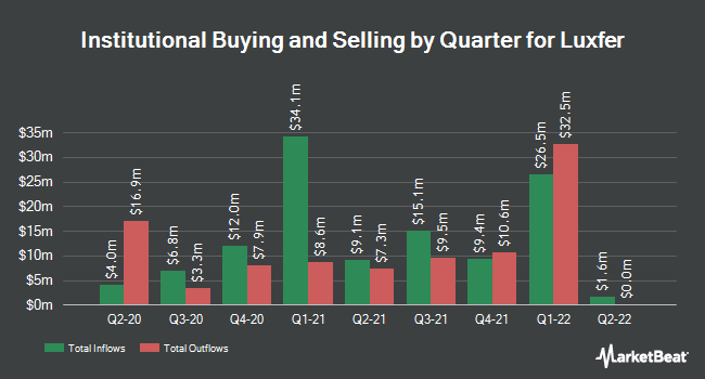 Institutional Ownership by Quarter for Luxfer (NYSE:LXFR)