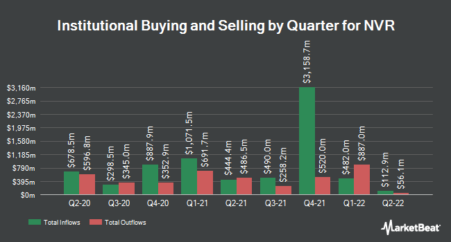 Institutional Ownership by Quarter for NVR (NYSE:NVR)