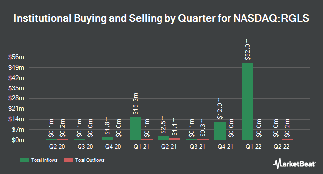 Institutional Ownership by Quarter for Regulus Therapeutics (NASDAQ:RGLS)
