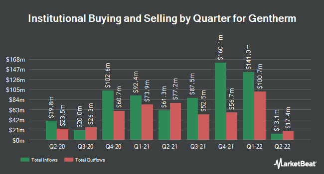 Institutional Ownership by Quarter for Gentherm (NASDAQ:THRM)