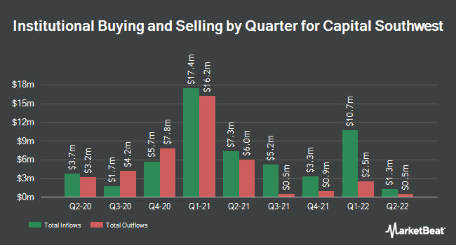 Institutional Ownership by Quarter for Capital Southwest (NASDAQ:CSWC)