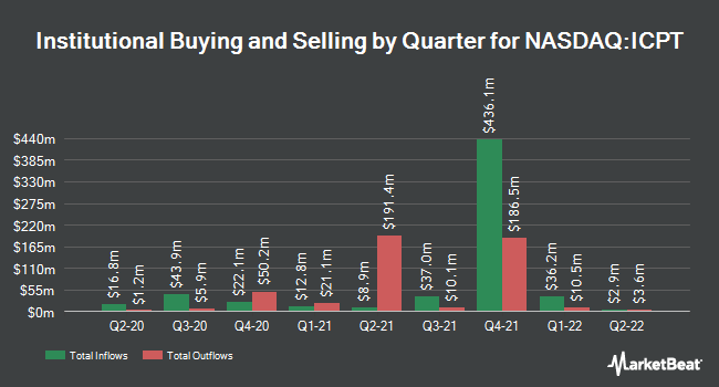 Institutional Ownership by Quarter for Intercept Pharmaceuticals (NASDAQ:ICPT)