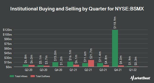 Institutional Ownership by Quarter for Banco Santander Mexico Sa Instcn De (NYSE:BSMX)