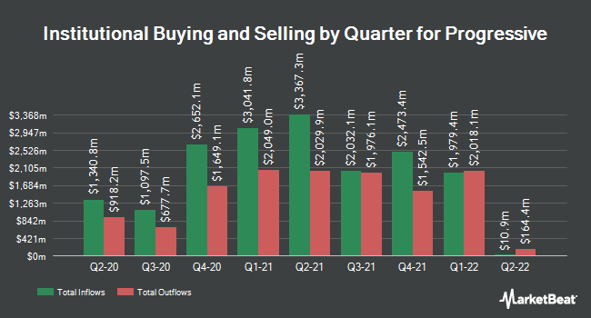 Institutional Ownership by Quarter for Progressive (NYSE:PGR)