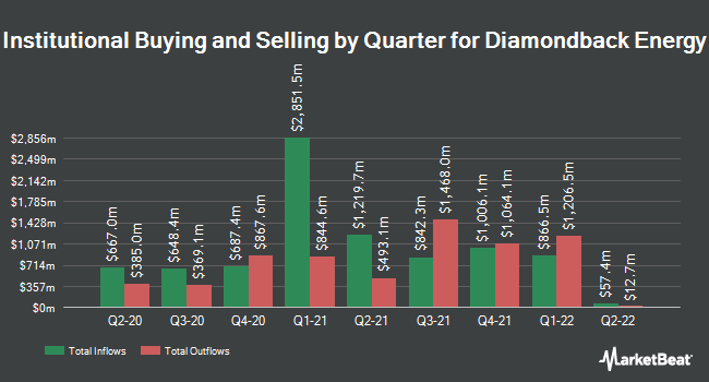 Institutional Ownership by Quarter for Diamondback Energy (NASDAQ:FANG)