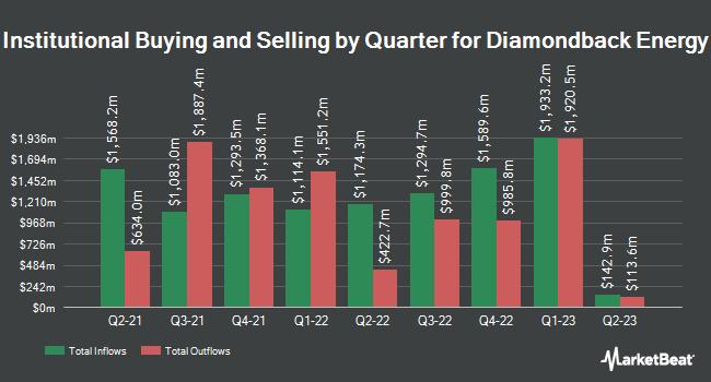 Institutional Ownership by Quarter for Diamondback Energy (NASDAQ:FANG)