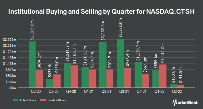 Institutional Ownership by Quarter for Cognizant (NASDAQ:CTSH)