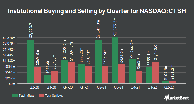 Institutional Ownership by Quarter for Cognizant Technology Solutions (NASDAQ:CTSH)
