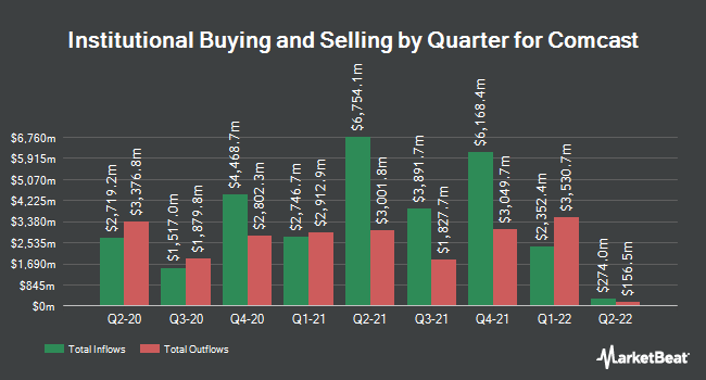 Institutional Ownership by Quarter for Comcast (NASDAQ:CMCSA)