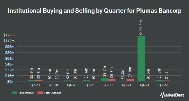 Institutional Ownership by Quarter for Plumas Bancorp (NASDAQ:PLBC)