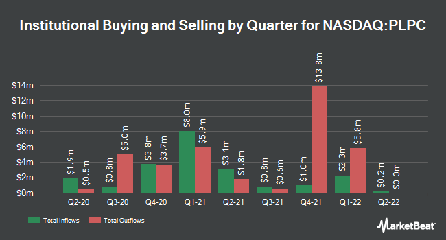 Institutional Ownership by Quarter for Preformed Line Products (NASDAQ:PLPC)