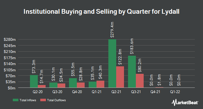 Institutional Ownership by Quarter for Lydall (NYSE:LDL)