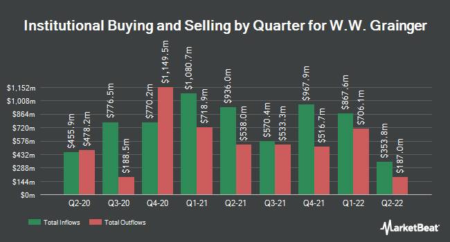 Institutional Ownership by Quarter for W. W. Grainger (NYSE:GWW)