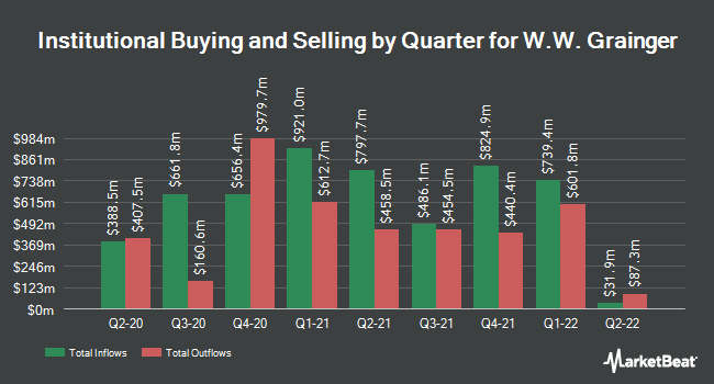 Institutional Ownership by Quarter for W.W. Grainger (NYSE:GWW)