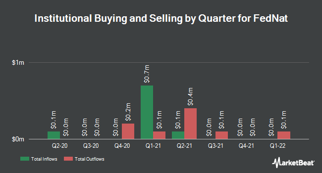 Institutional Ownership by Quarter for Federated National Holding Co Common Stock (NASDAQ:FNHC)