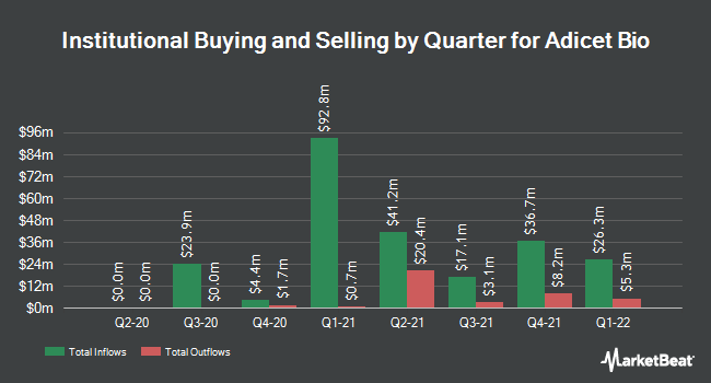 Institutional Ownership by Quarter for Aceto (NASDAQ:ACET)