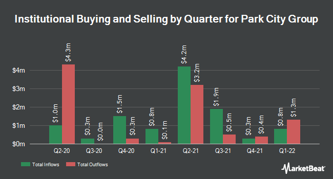 Institutional Ownership by Quarter for Park City Group (NASDAQ:PCYG)