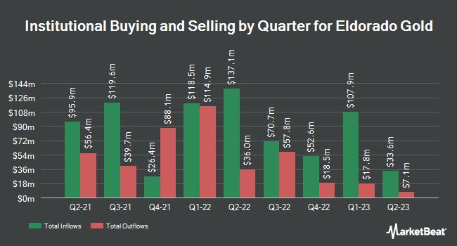 Institutional Ownership by Quarter for Eldorado Gold (NYSE:EGO)