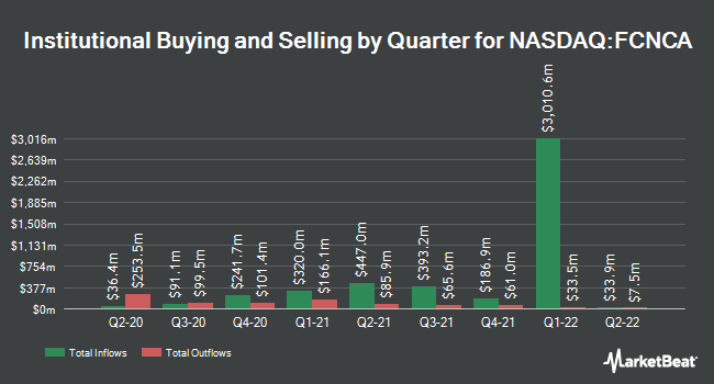 Institutional Ownership by Quarter for First Citizens BancShares (NASDAQ:FCNCA)