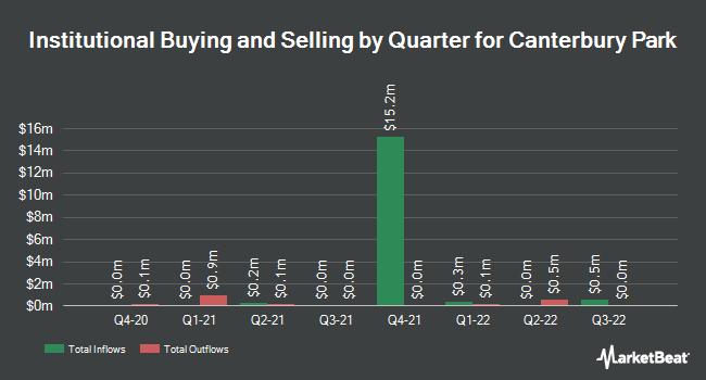 Institutional Ownership by Quarter for Canterbury Park (NASDAQ:CPHC)