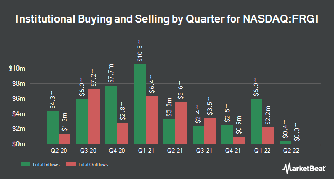 Institutional Ownership by Quarter for Fiesta Restaurant Group (NASDAQ:FRGI)