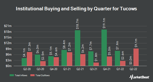 Institutional Ownership by Quarter for Tucows (NASDAQ:TCX)