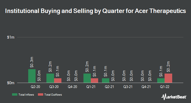 Institutional Ownership by Quarter for Acer Therapeutics (NASDAQ:ACER)