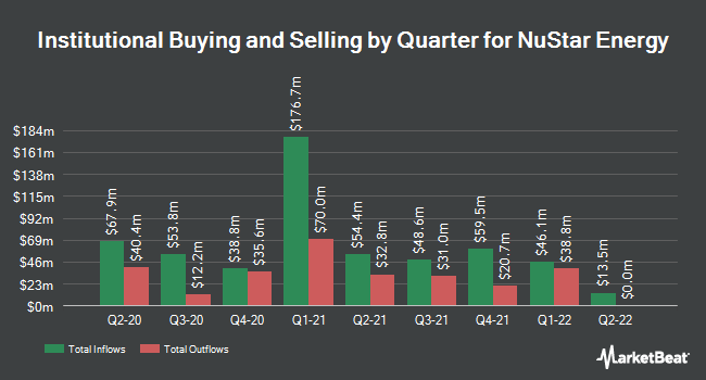 Institutional Ownership by Quarter for Nustar Energy (NYSE:NS)