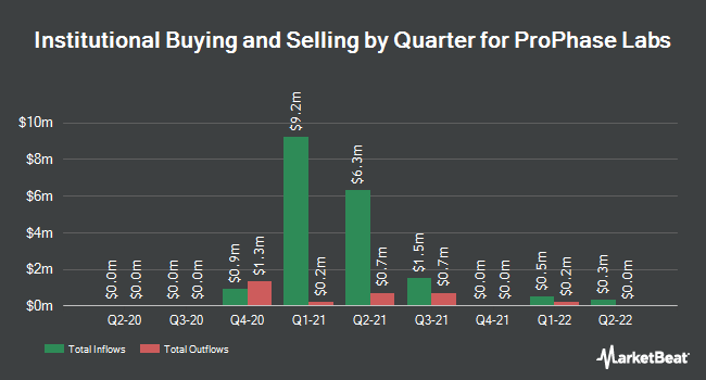 Institutional Ownership by Quarter for ProPhase Labs (NASDAQ:PRPH)