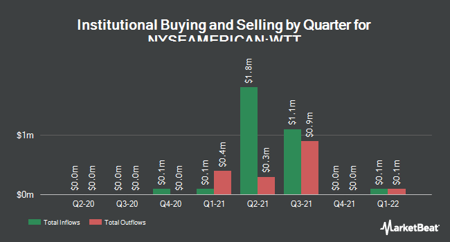 Institutional Ownership by Quarter for Wireless Telecom Group (NYSEAMERICAN:WTT)