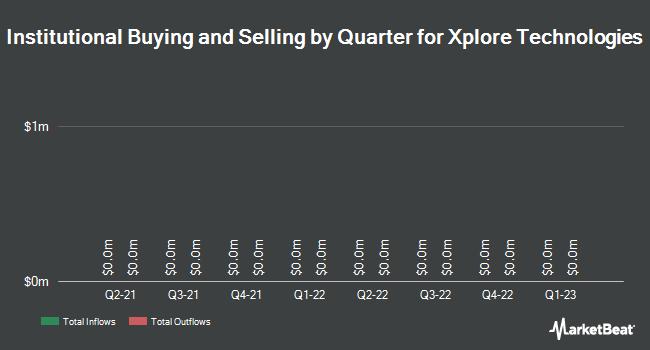 Institutional Ownership by Quarter for Xplore Technologies (NASDAQ:XPLR)