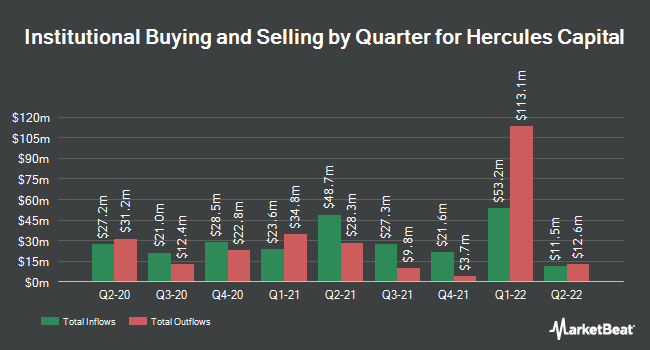 Institutional Ownership by Quarter for Hercules Technology Growth Capital (NYSE:HTGC)