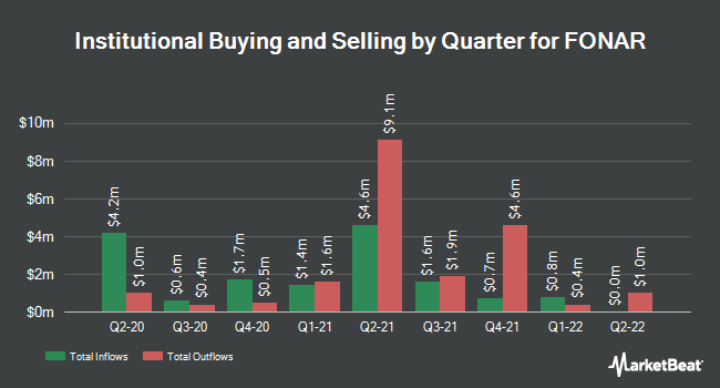 Institutional Ownership by Quarter for Fonar (NASDAQ:FONR)