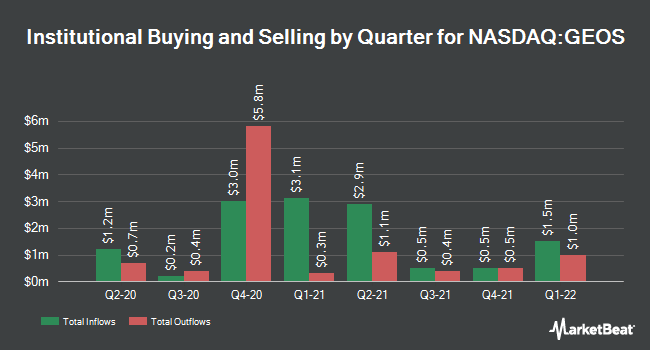 Institutional Ownership by Quarter for Geospace Technologies (NASDAQ:GEOS)