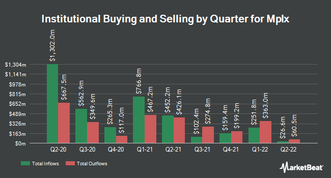 Institutional Ownership by Quarter for Mplx (NYSE:MPLX)