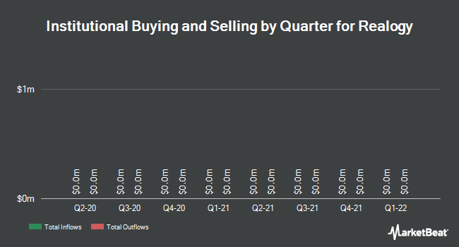 Institutional Ownership by Quarter for Realogy (NYSE:RLGY)