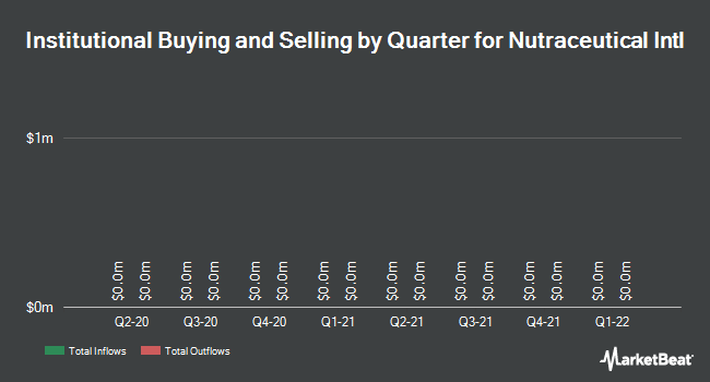 Institutional Ownership by Quarter for Nutraceutical Int'l (NASDAQ:NUTR)