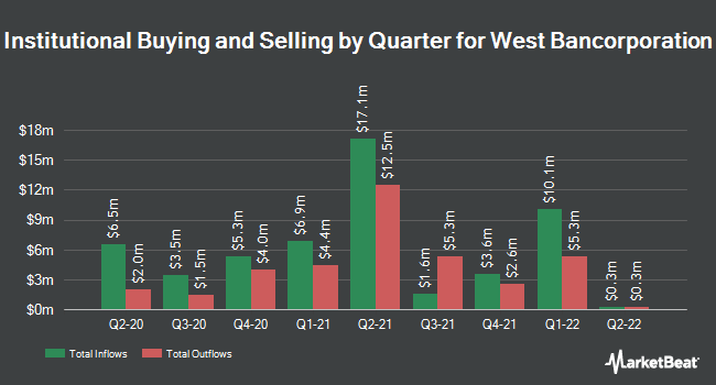 Institutional Ownership by Quarter for West Bancorporation (NASDAQ:WTBA)