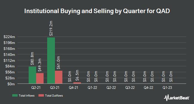 Institutional Ownership by Quarter for QAD (NASDAQ:QADA)