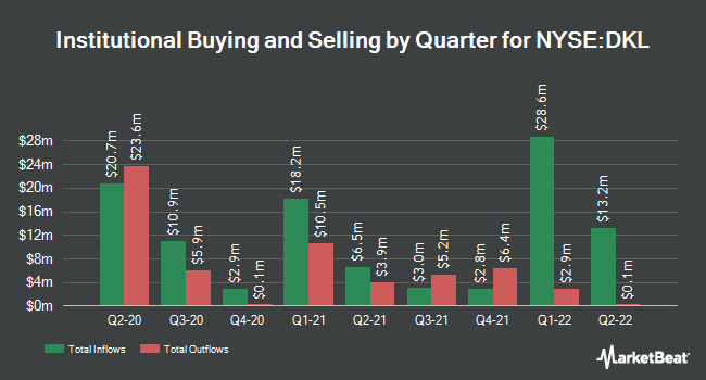 Institutional Ownership by Quarter for Delek Logistics Partners (NYSE:DKL)