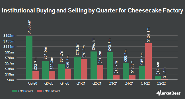 Institutional Ownership by Quarter for The Cheesecake Factory (NASDAQ:CAKE)