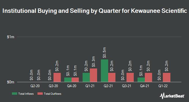 Institutional Ownership by Quarter for Kewaunee Scientific Corporation (NASDAQ:KEQU)