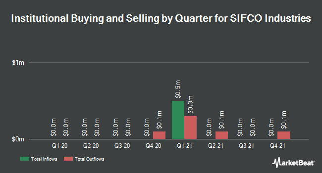 Institutional Ownership by Quarter for SIFCO Industries (NYSEAMERICAN:SIF)