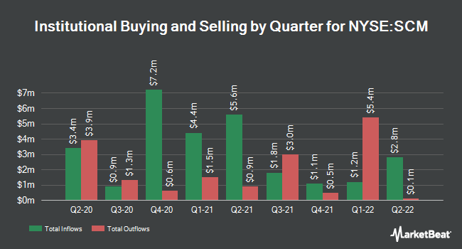 Institutional Ownership by Quarter for Stellus Capital Inv (NYSE:SCM)